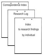 Indexes and Research Logs